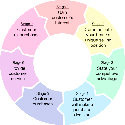 Stage 1 – Gain customer's interest Stage 2 – Communicate your brand's unique selling position  Stage 3 – State your competitive advantage Stage 4 – Customer will make a purchase decision Stage 5 – Customer experiences purchase satisfaction Stage 6 – Customer experiences a high level of service Stage 7 – Customer re-purchases
